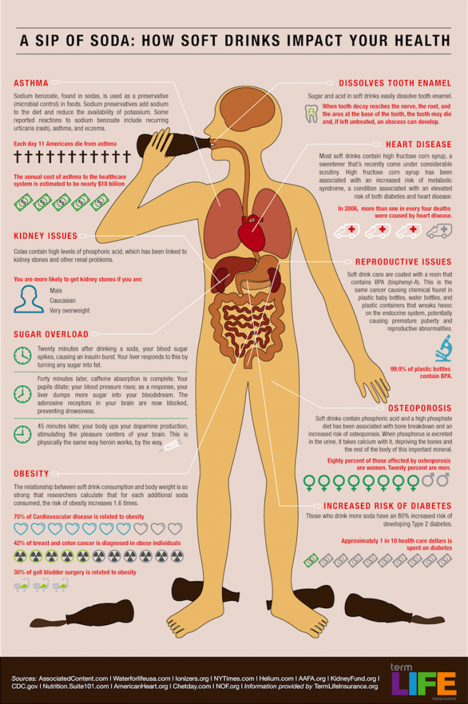 What junk food does to your body