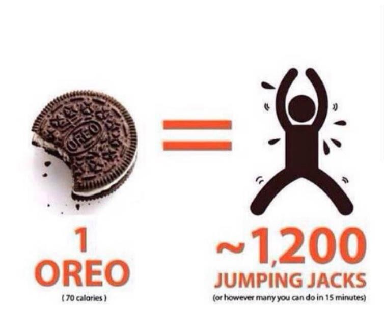 1 Oreo = 1200 jumping jacks