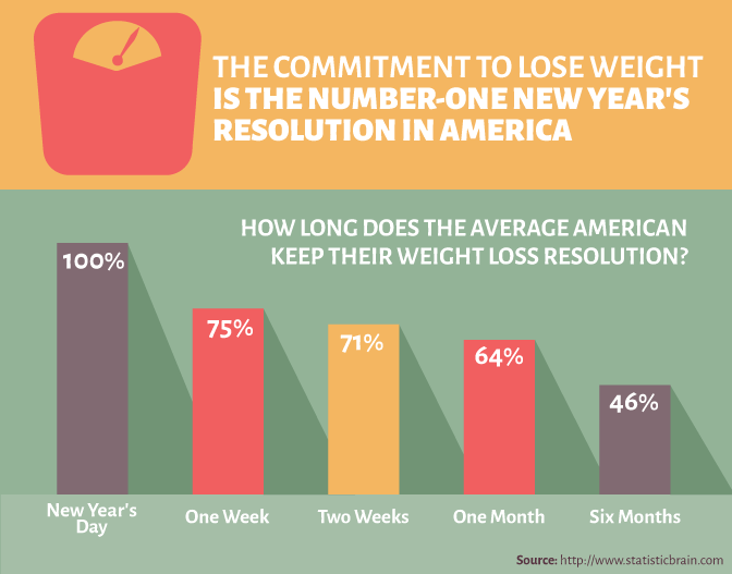 new year's resolution weight loss chart